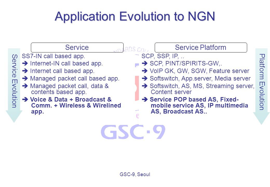 GSC-9, Seoul Application Evolution to NGN SS7-IN call based app.