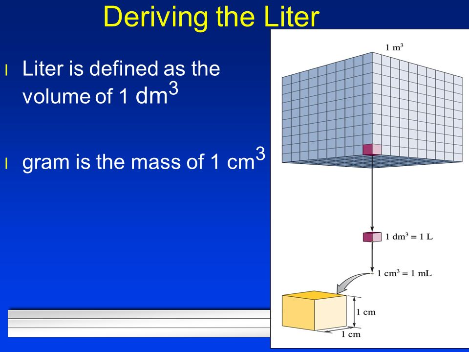 Deriving the Liter l Liter is defined as the volume of 1 dm 3 l gram is the mass of 1 cm 3