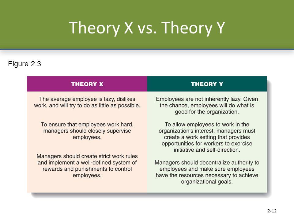Theory X vs. Theory Y 2-12 Figure 2.3