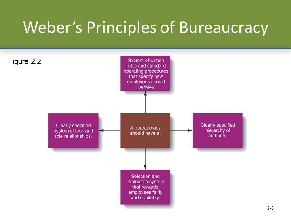 Weber's Principles of Bureaucracy 2-8 Figure 2.2