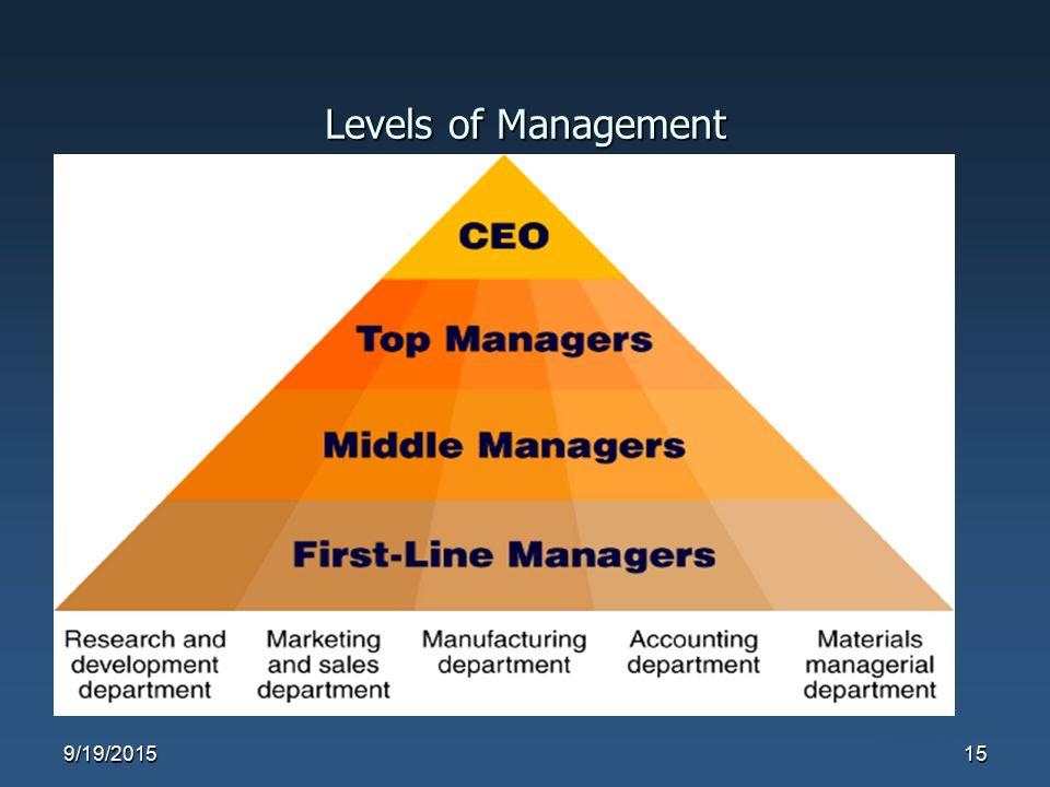 Levels of Management Figure 1.3 9/19/201515