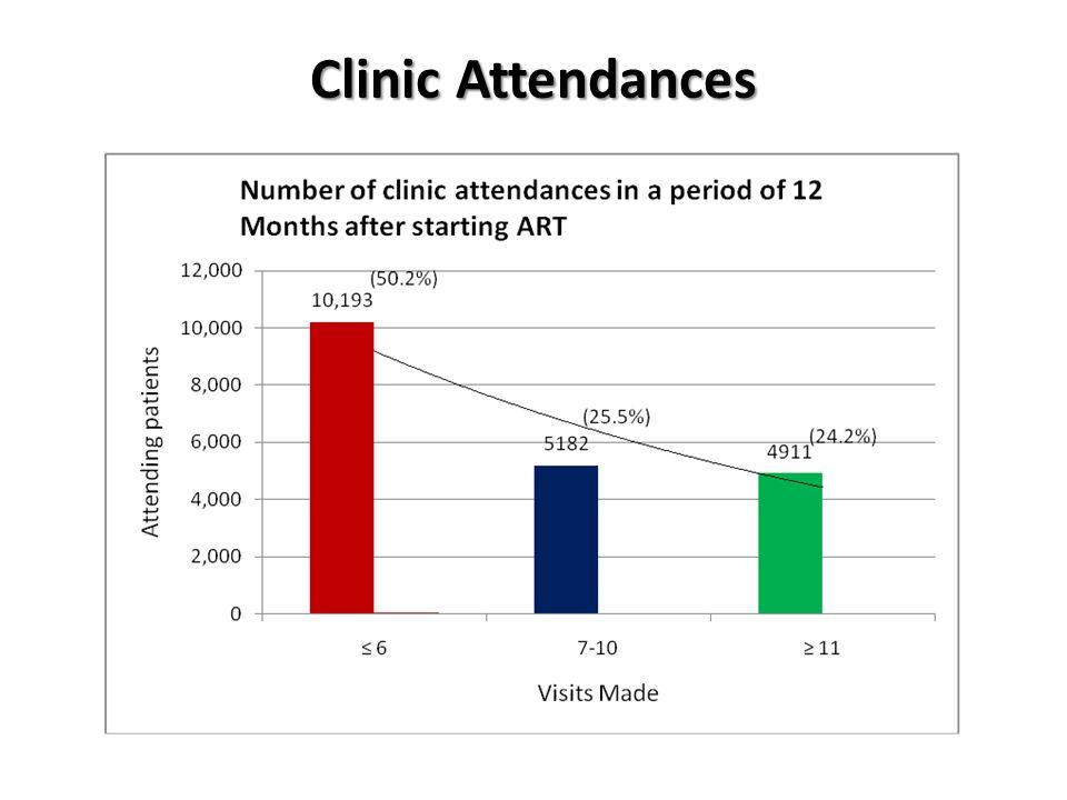 Clinic Attendances