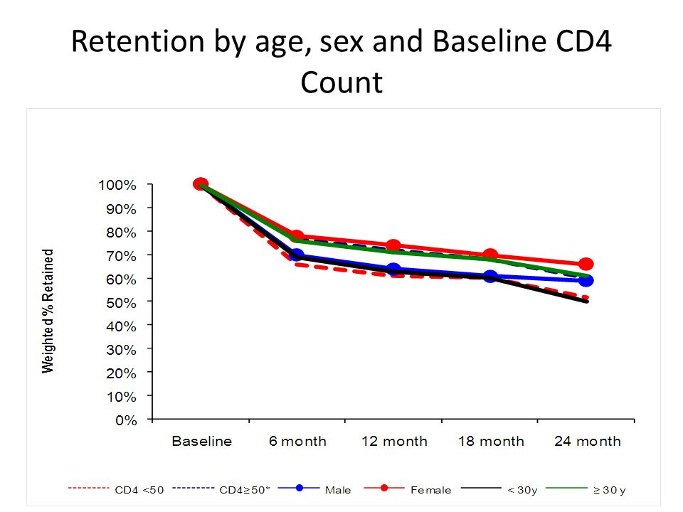 Retention by age, sex and Baseline CD4 Count