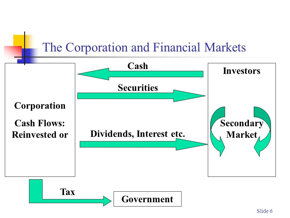 Slide 6 The Corporation and Financial Markets Corporation Cash Flows: Reinvested or Investors Secondary Market Government Tax Cash Securities Dividends, Interest etc.