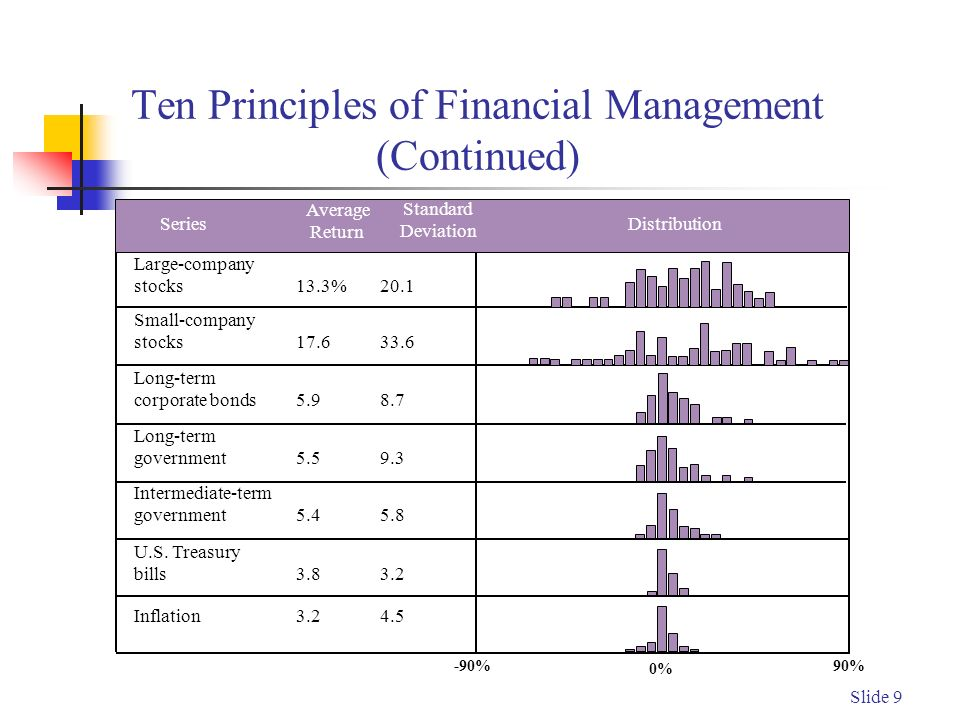 Slide 9 Ten Principles of Financial Management (Continued) 90% Large-company stocks13.3%20.1 Small-company stocks17.633.6 Long-term corporate bonds5.98.7 Long-term government5.59.3 Intermediate-term government5.45.8 U.S.
