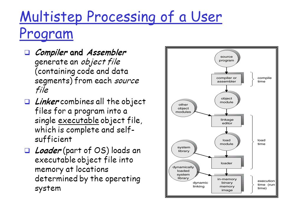 Multistep Processing of a User Program  Compiler and Assembler generate an object file (containing code and data segments) from each source file  Linker combines all the object files for a program into a single executable object file, which is complete and self- sufficient  Loader (part of OS) loads an executable object file into memory at locations determined by the operating system