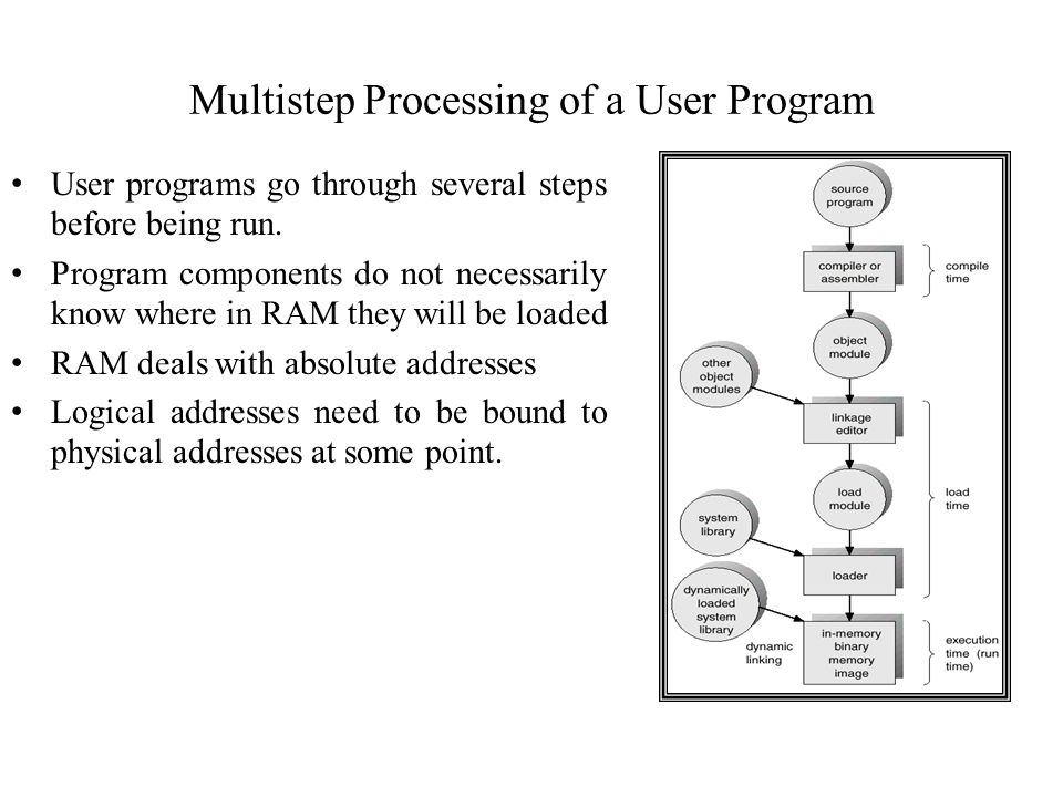 Multistep Processing of a User Program User programs go through several steps before being run.