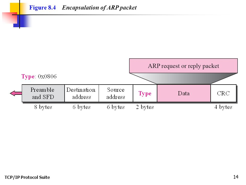 TCP/IP Protocol Suite 14 Figure 8.4 Encapsulation of ARP packet