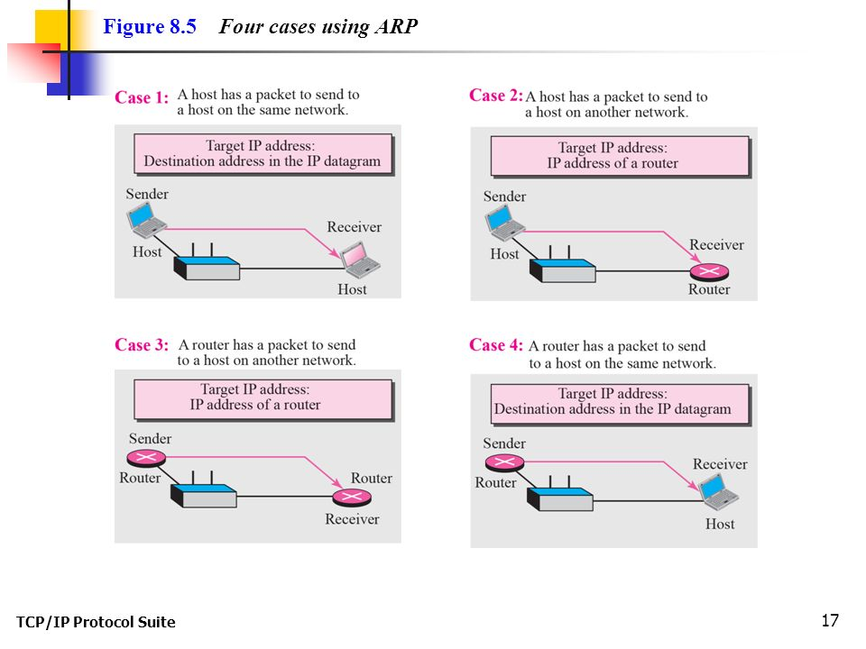 TCP/IP Protocol Suite 17 Figure 8.5 Four cases using ARP