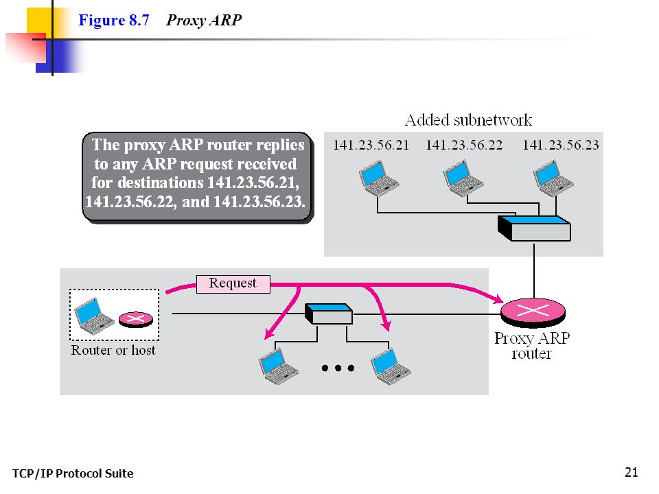 TCP/IP Protocol Suite 21 Figure 8.7 Proxy ARP