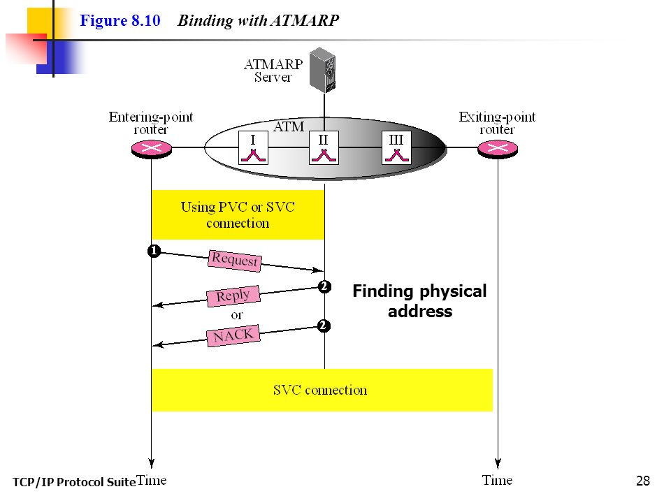 TCP/IP Protocol Suite 28 Figure 8.10 Binding with ATMARP Finding physical address