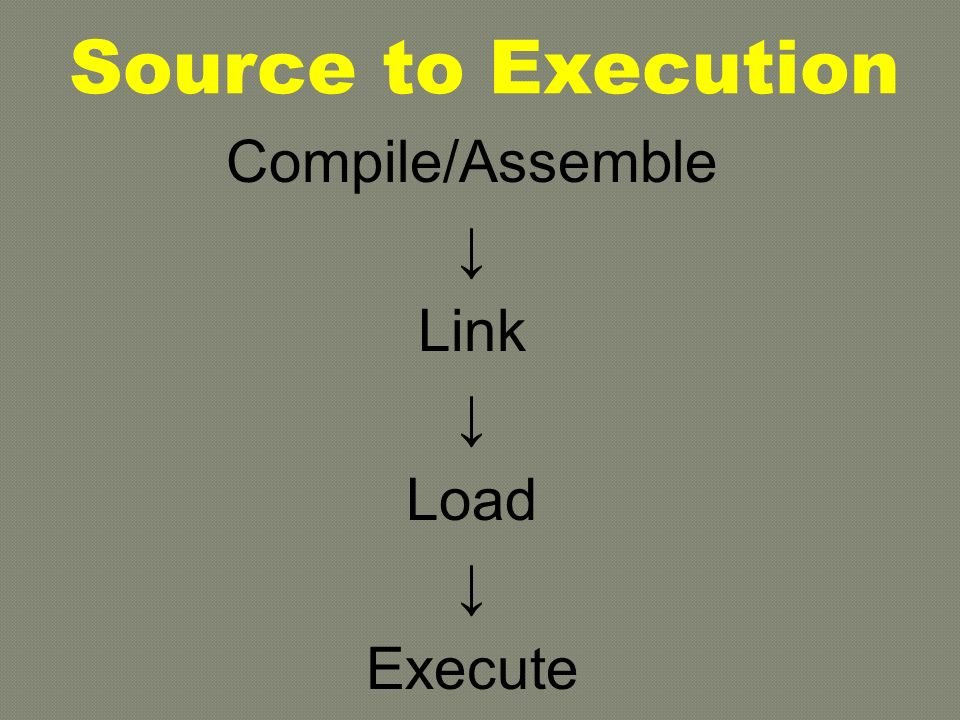 Source to Execution Compile/Assemble ↓ Link ↓ Load ↓ Execute
