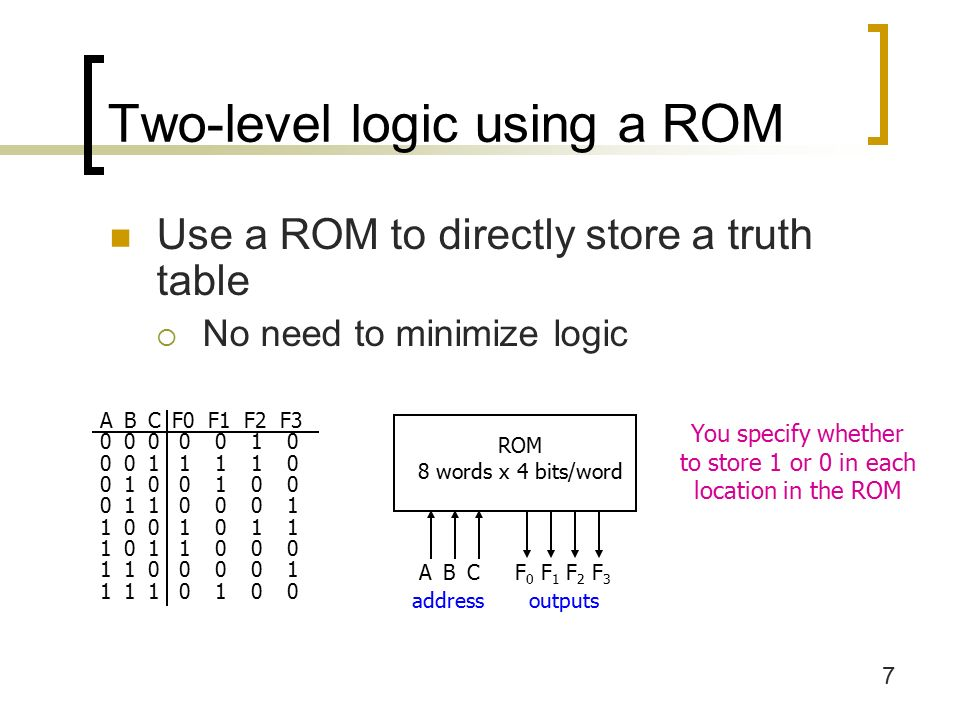 7 Two-level logic using a ROM Use a ROM to directly store a truth table  No need to minimize logic ABCF0F1F2F ROM 8 words x 4 bits/word addressoutputs ABCF 0 F 1 F 2 F 3 You specify whether to store 1 or 0 in each location in the ROM
