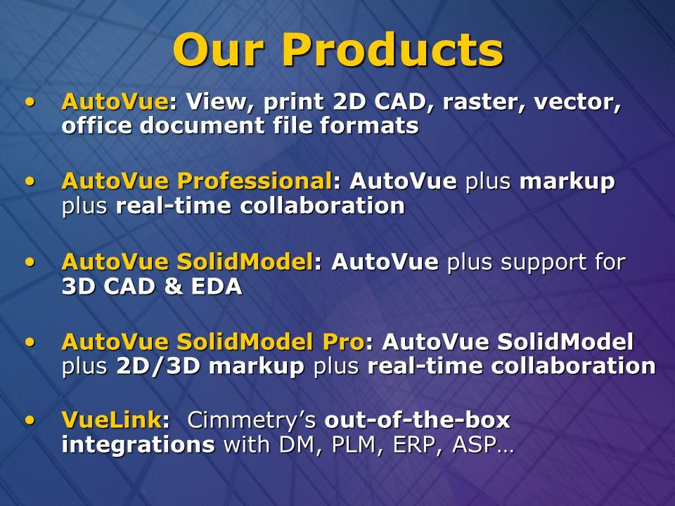 Autovue visualization & collaboration. Agenda   our company.