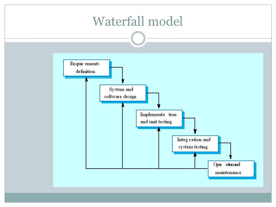Software processes sumber dari ccntufarncoursesse 6 waterfall model ccuart Images