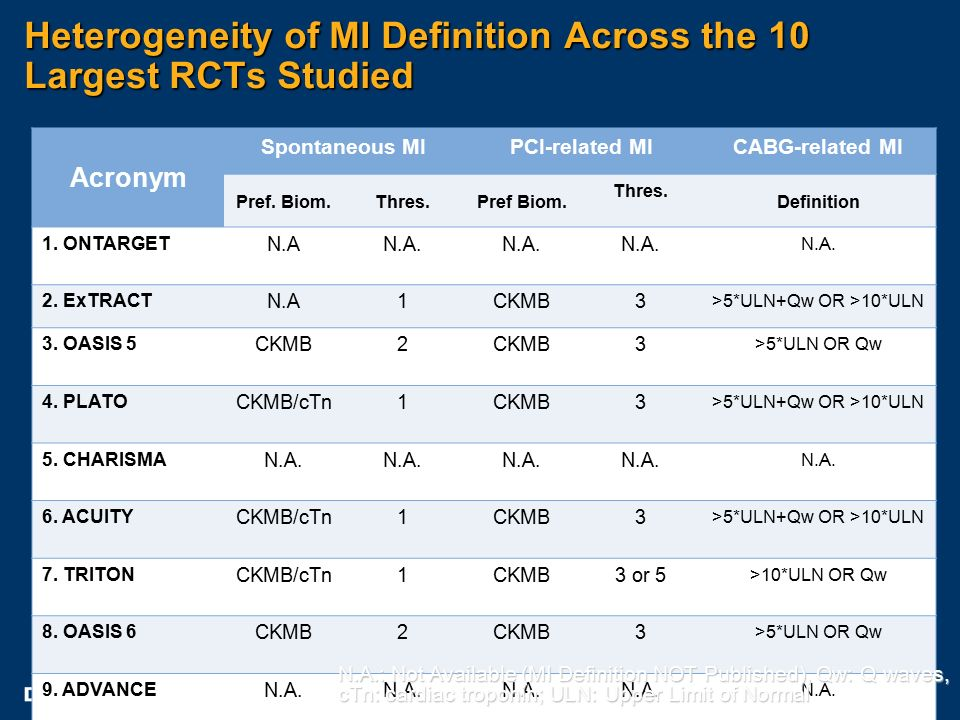 Heterogeneity of MI Definition Across the 10 Largest RCTs Studied Acronym Spontaneous MIPCI-related MICABG-related MI Pref.