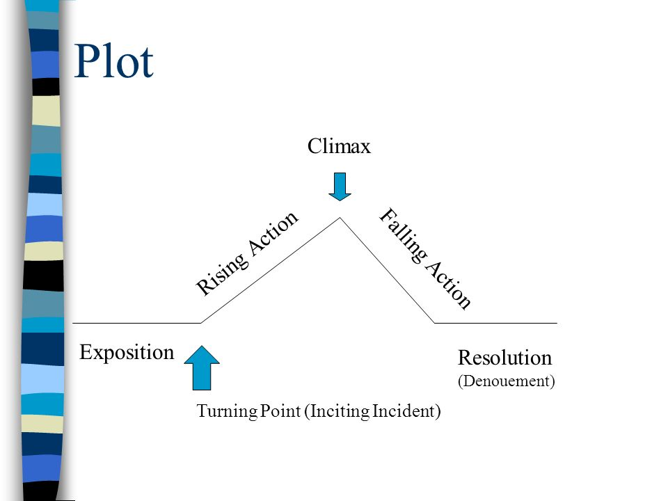 Plot Exposition Rising Action Falling Action Resolution (Denouement) Climax Turning Point (Inciting Incident)
