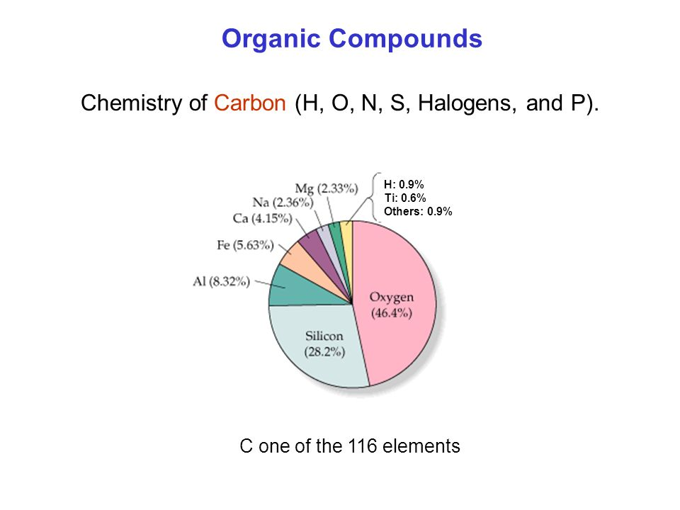 Chemistry of Carbon (H, O, N, S, Halogens, and P).