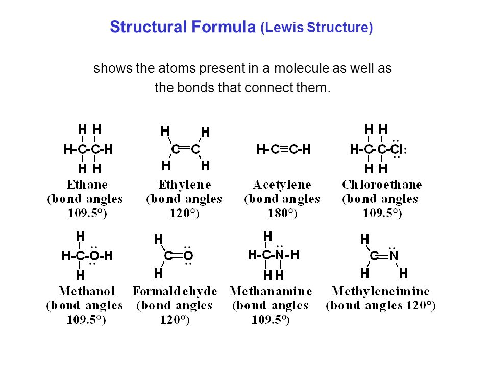 shows the atoms present in a molecule as well as the bonds that connect them.