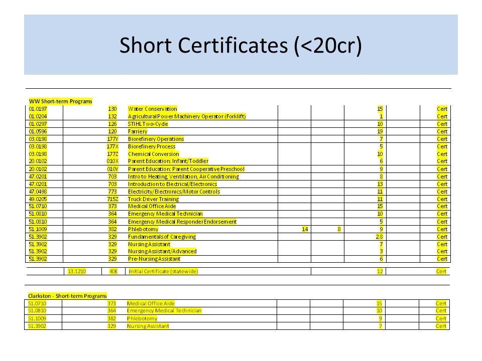 Short Certificates (<20cr)