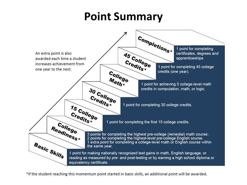 Point Summary