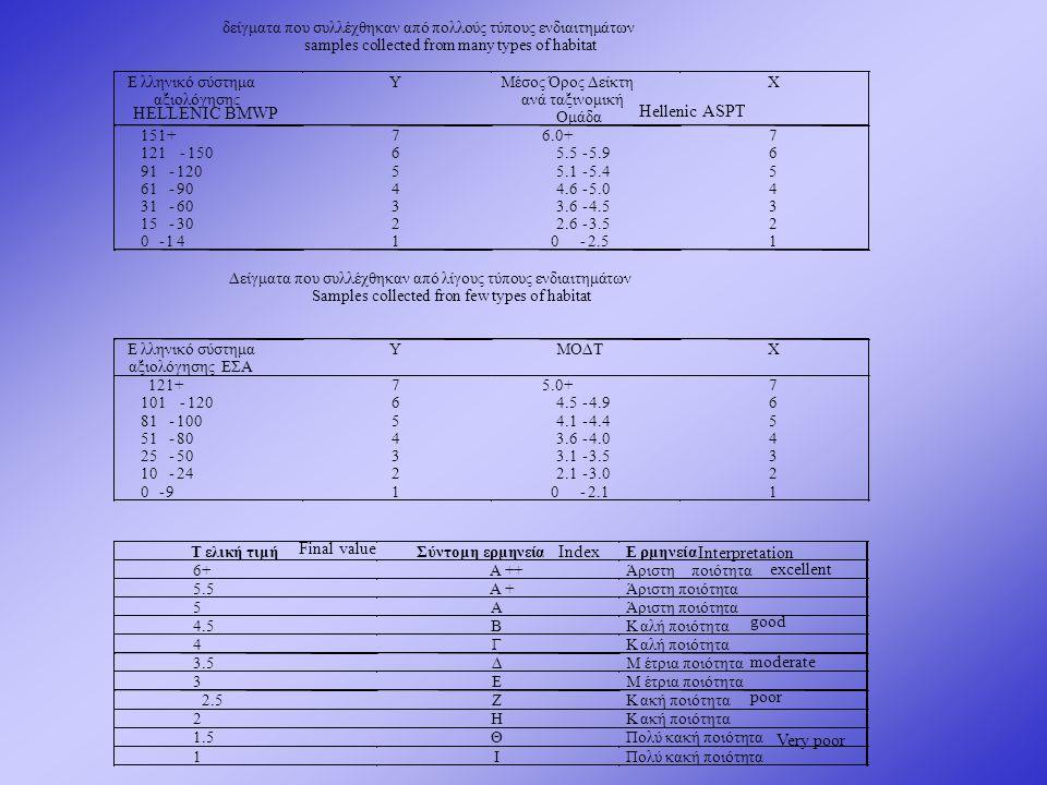 2.5 Z Kακή ποιότητα 2 H K 1.5 Θ Πολύ κακή ποιότητα 1 I HELLENIC BMWP Hellenic ASPT Final value Index Interpretation excellent good moderate poor Very poor