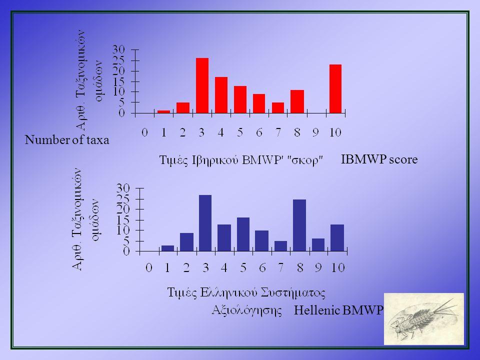 Number of taxa IBMWP score Hellenic BMWP