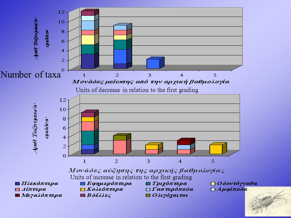 Number of taxa Units of decrease in relation to the first grading Units of increase in relation to the first grading