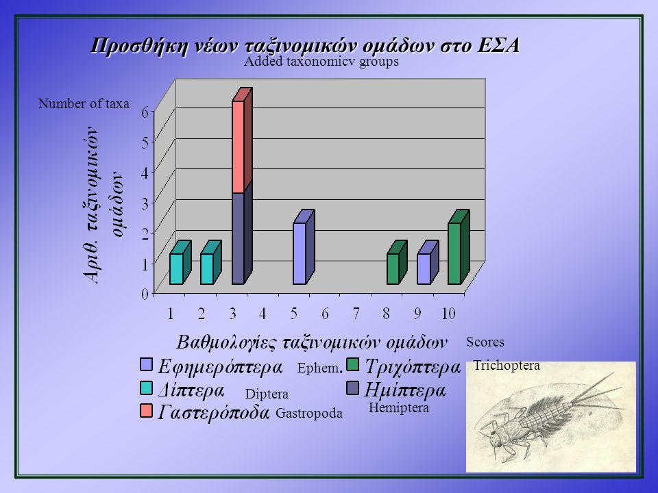 Προσθήκη νέων ταξινομικών ομάδων στο ΕΣΑ Added taxonomicv groups Number of taxa Scores Ephem.