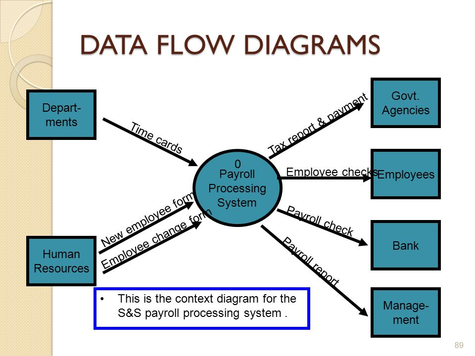 images of payroll process flow diagram   diagrams information systems development is  dr doaa nabil ppt