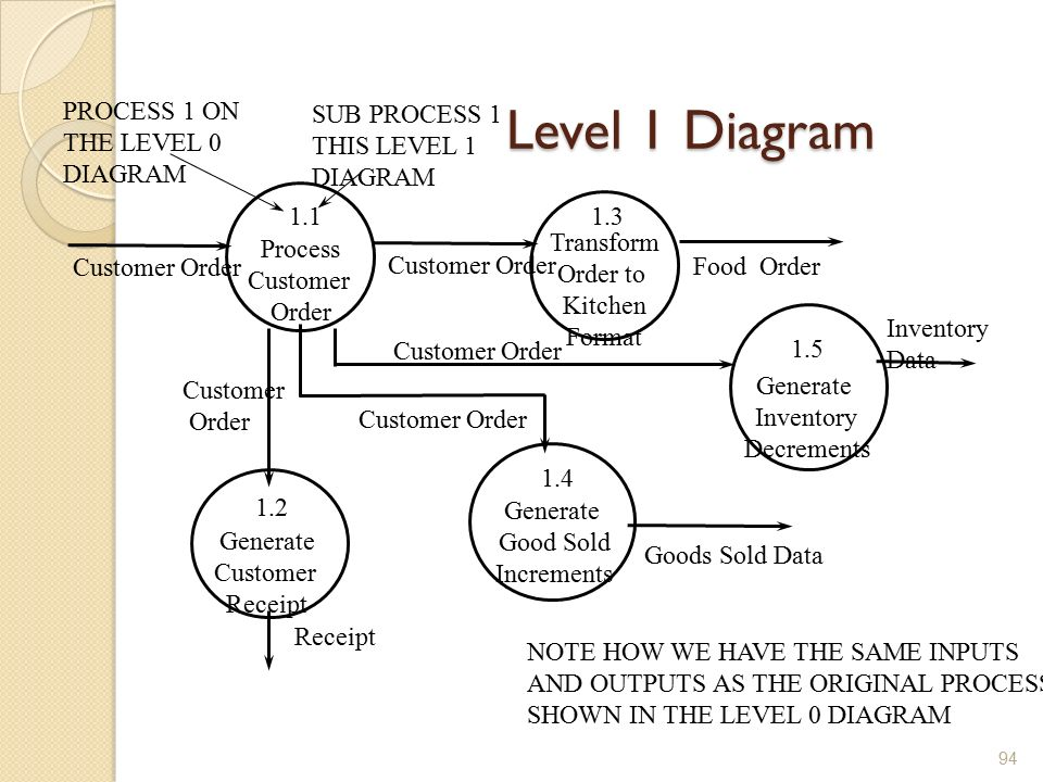 information systems development  is    dr doaa nabil    ppt    level  diagram process customer order   customer order process  on the level  diagram