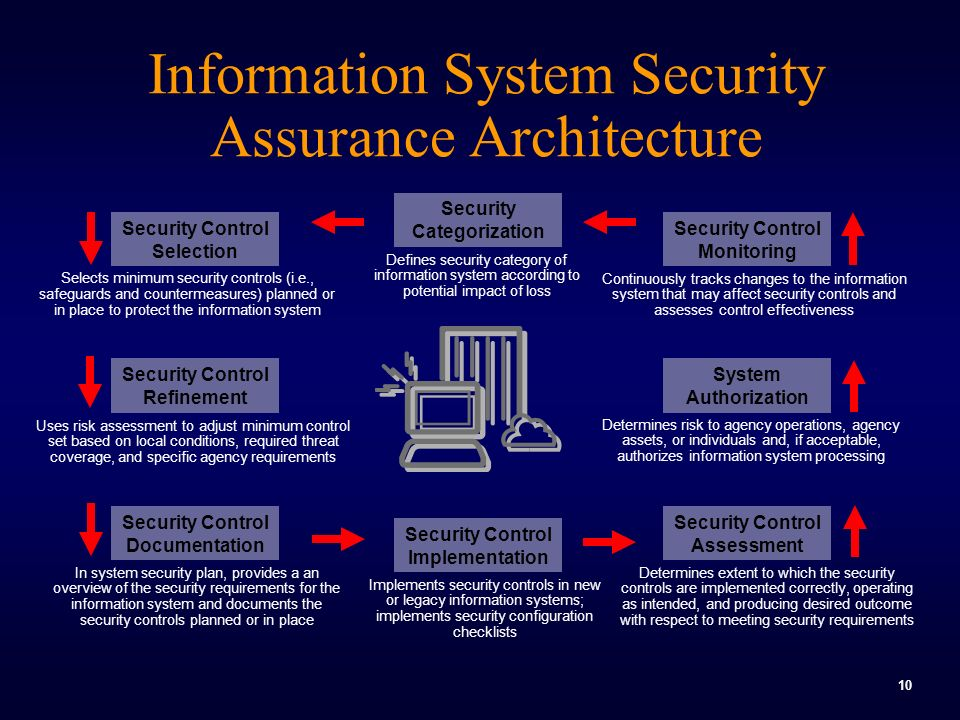 10 Information System Security Assurance Architecture In system security plan, provides a an overview of the security requirements for the information system and documents the security controls planned or in place Security Control Documentation Defines security category of information system according to potential impact of loss Security Categorization Selects minimum security controls (i.e., safeguards and countermeasures) planned or in place to protect the information system Security Control Selection Determines extent to which the security controls are implemented correctly, operating as intended, and producing desired outcome with respect to meeting security requirements Security Control Assessment Security Control Refinement Uses risk assessment to adjust minimum control set based on local conditions, required threat coverage, and specific agency requirements System Authorization Determines risk to agency operations, agency assets, or individuals and, if acceptable, authorizes information system processing Security Control Monitoring Continuously tracks changes to the information system that may affect security controls and assesses control effectiveness Implements security controls in new or legacy information systems; implements security configuration checklists Security Control Implementation