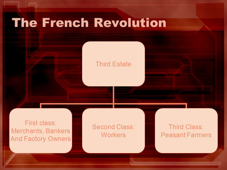 The French Revolution Third Estate First class: Merchants, Bankers And Factory Owners Second Class: Workers Third Class: Peasant Farmers