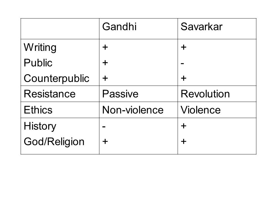 GandhiSavarkar Writing Public Counterpublic ++++++ +-++-+ ResistancePassiveRevolution EthicsNon-violenceViolence History God/Religion -+-+ ++++