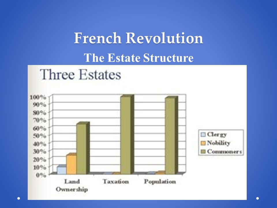 French Revolution The Estate Structure