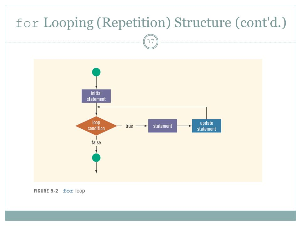 for Looping (Repetition) Structure (cont d.) 37