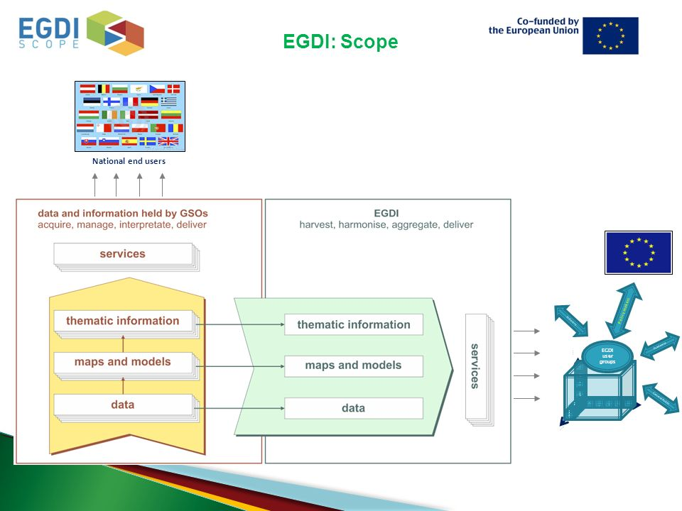 EGDI: Scope National end users EU end users Higher res.Higher res.