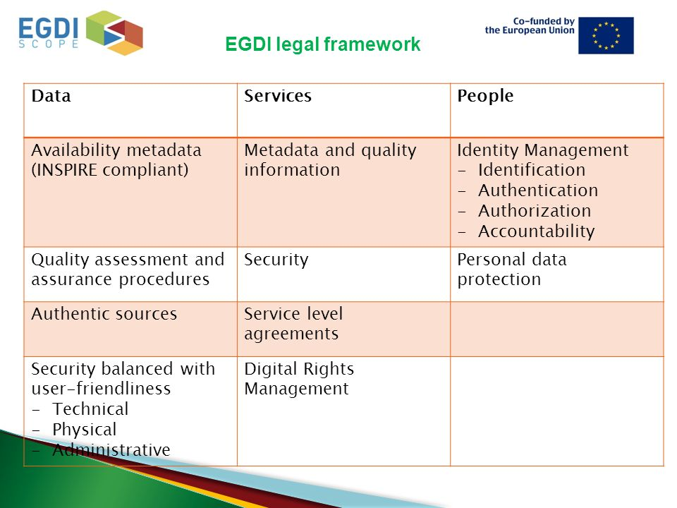 EGDI legal framework DataServicesPeople Availability metadata (INSPIRE compliant) Metadata and quality information Identity Management -Identification -Authentication -Authorization -Accountability Quality assessment and assurance procedures SecurityPersonal data protection Authentic sourcesService level agreements Security balanced with user-friendliness -Technical -Physical -Administrative Digital Rights Management
