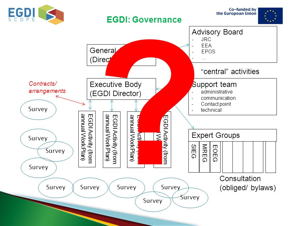Executive Body (EGDI Director) General Assembly (Directors) Support team -administrative -communication -Contact point -technical central activities EGDI Activity (from annual WorkPlan) Expert Groups SIEGMREG EOEG Survey Consultation (obliged/ bylaws) Contracts/ arrangements Advisory Board -JRC -EEA -EPOS -… .