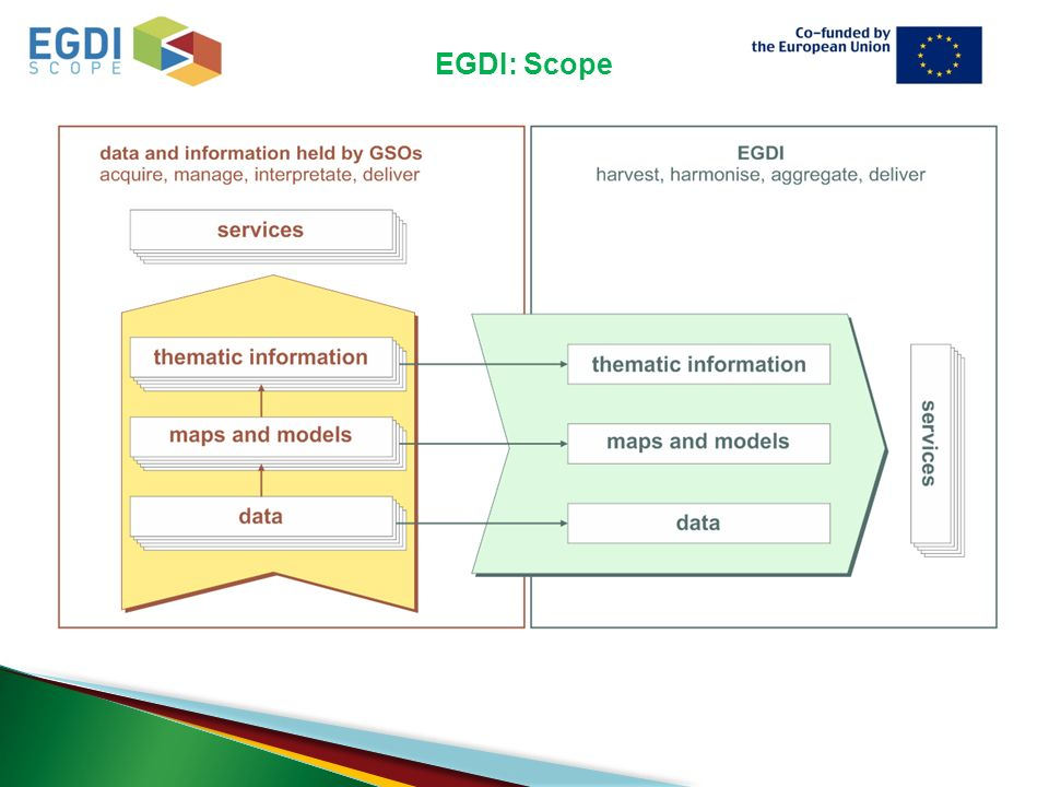 EGDI: Scope