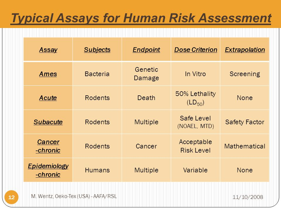 Typical Assays for Human Risk Assessment 11/10/2008 M.