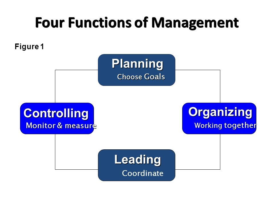 Four Functions of Management Figure 1 Planning Choose Goals Organizing Working together Leading Coordinate Controlling Monitor & measure