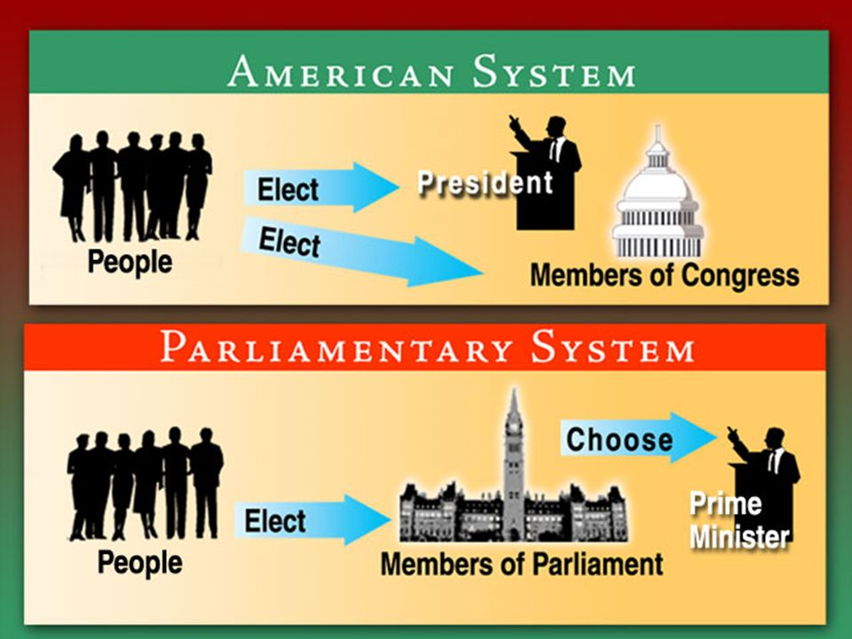 Different Forms of Government  Parliamentary – Executive is chosen from the Legislative branch