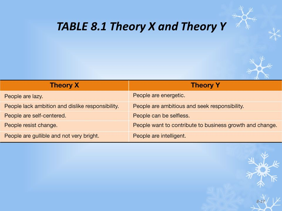 TABLE 8.1 Theory X and Theory Y 8-17
