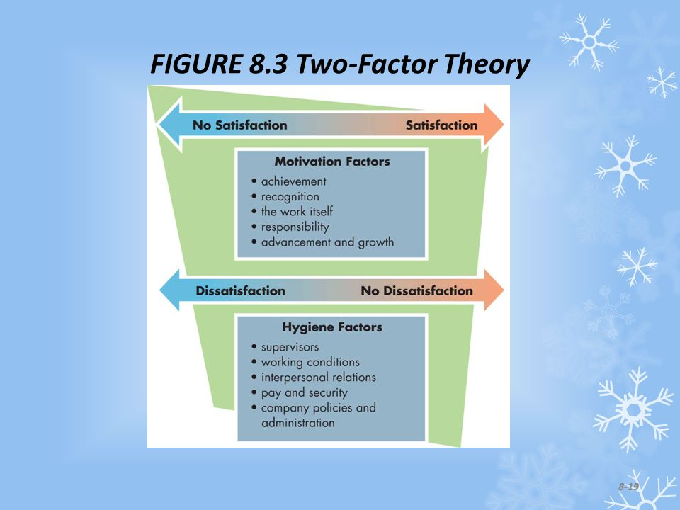 FIGURE 8.3 Two-Factor Theory 8-19