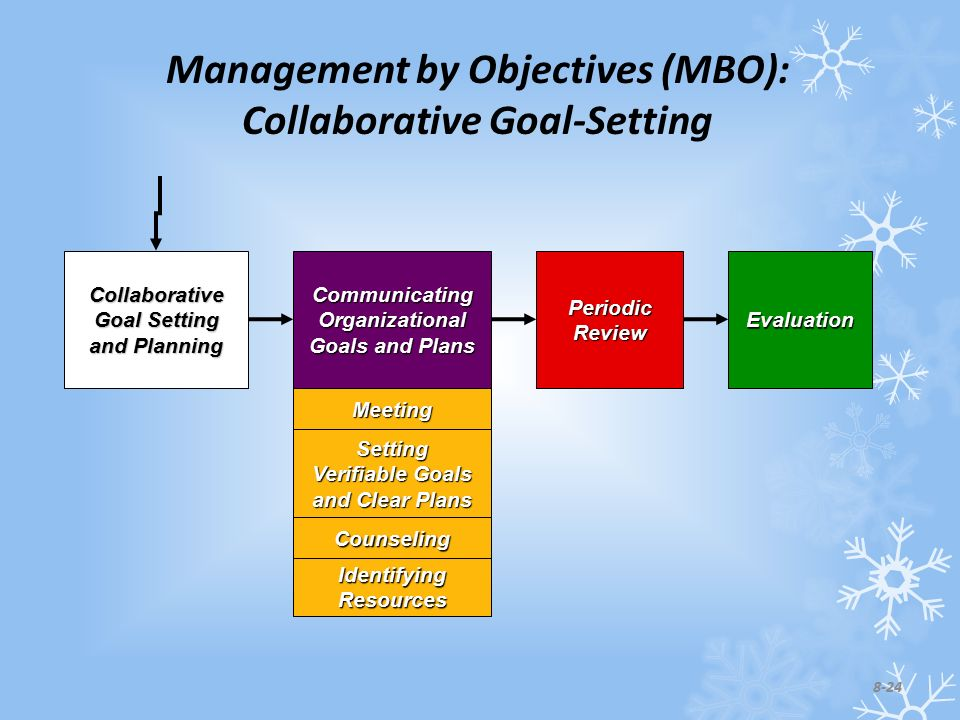 Identifying Resources Counseling Setting Verifiable Goals and Clear Plans Meeting Management by Objectives (MBO): Collaborative Goal-Setting Collaborative Goal Setting and Planning Communicating Organizational Goals and Plans Periodic Review Evaluation 8-24