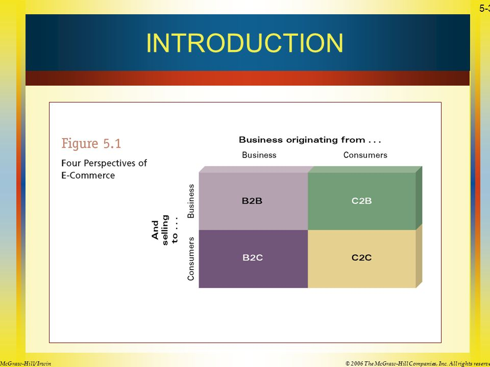 © 2006 The McGraw-Hill Companies, Inc. All rights reserved.McGraw-Hill/ Irwin 5-3 INTRODUCTION