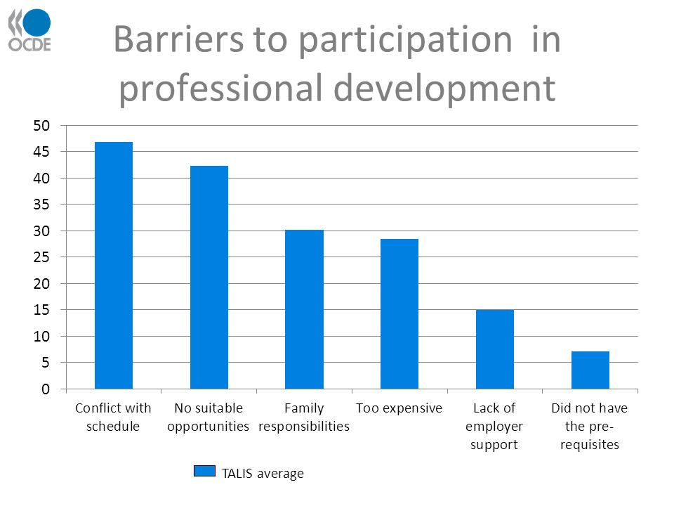 Barriers to participation in professional development TALIS average