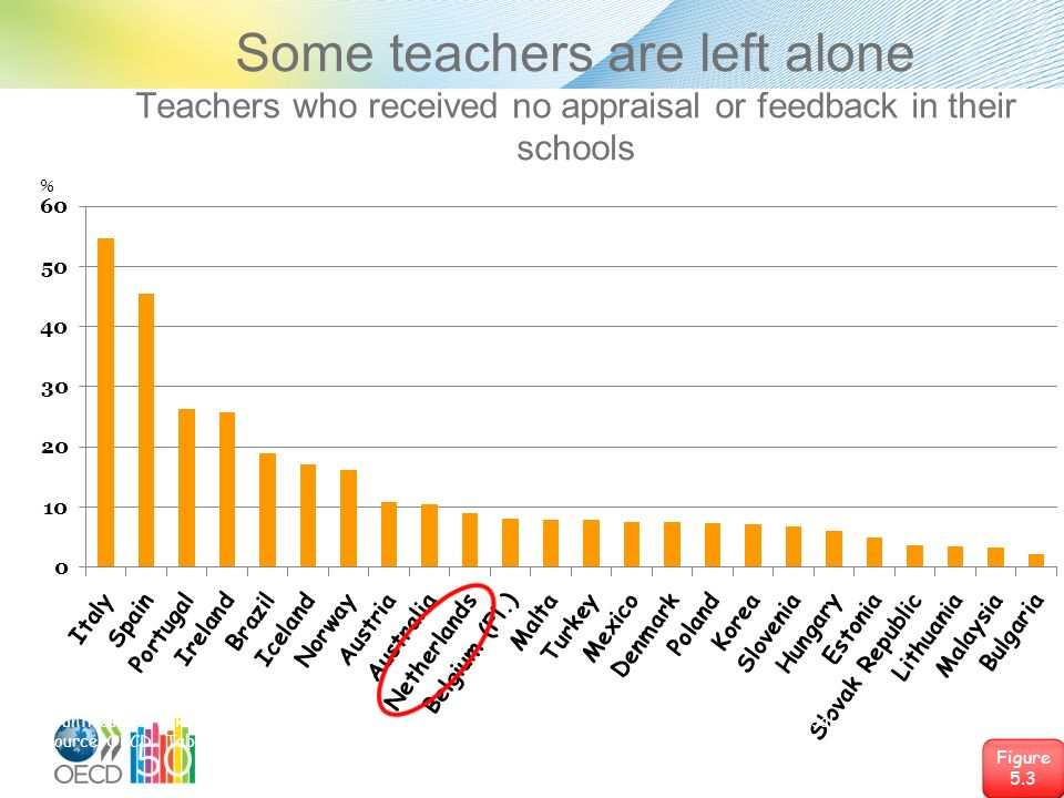 Some teachers are left alone Teachers who received no appraisal or feedback in their schools Figure 5.3