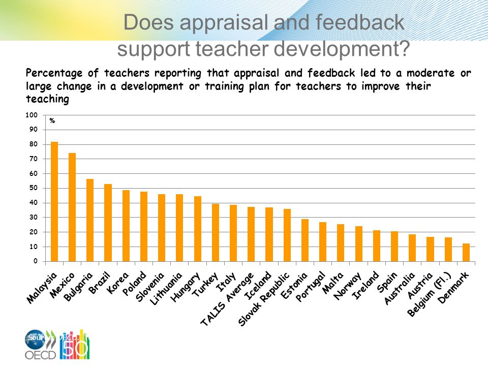Does appraisal and feedback support teacher development